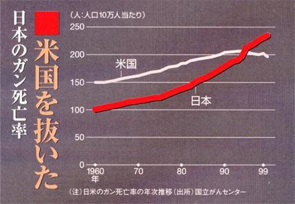 米国を抜いた日本のガン死亡率