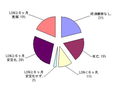 ガン患者450例に対する低用量ナルトレキソン(LDN)の効果