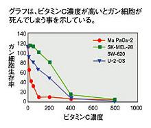 グラフは、ビタミンC濃度が高いとがん細胞が死んでしまう事を示している。